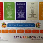 BANT eat a rainbow